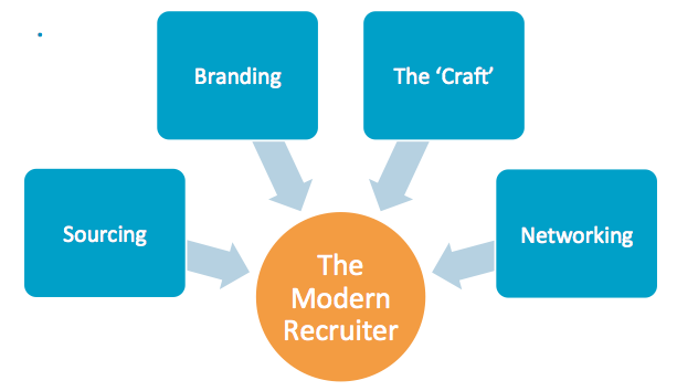The Modern Recruiter diagram