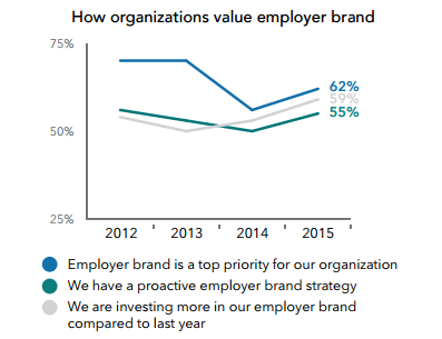 Linkedin recruiting trends graph on how organisations value employer brand