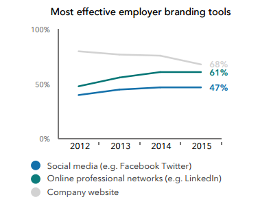 Linkedin recruiting results - most effect employer branding tools
