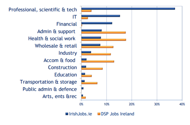 Graph of different job sectors