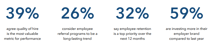 Linkedin recruiting trends results