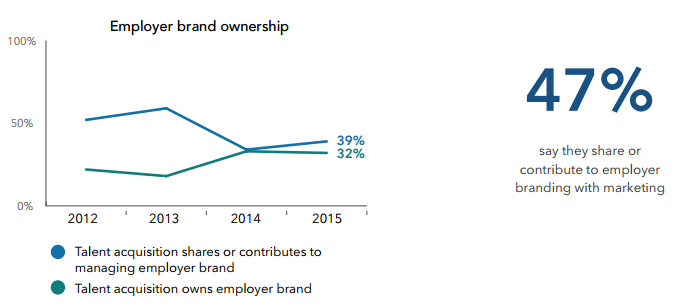 Employer brand ownership stats